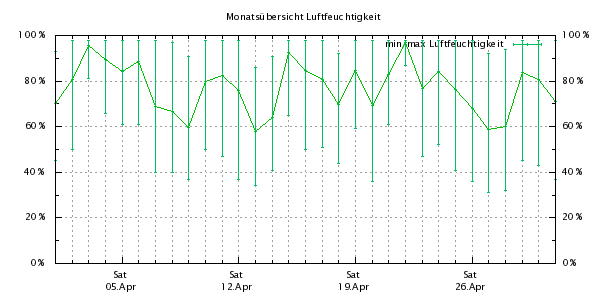 http://bensca.bplaced.net/meteohub/2008/April/Feuchte.png