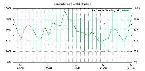 http://bensca.bplaced.net/meteohub/2010/April/Feuchte.png