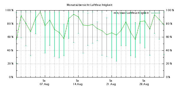 http://bensca.bplaced.net/meteohub/2010/August/Feuchte.png