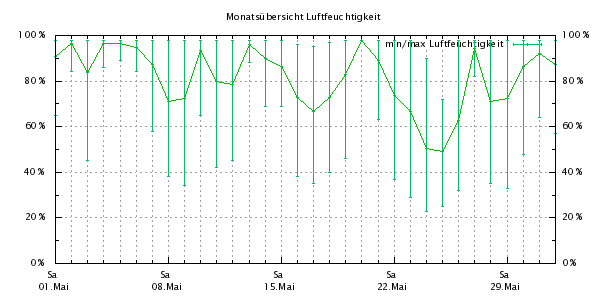 http://bensca.bplaced.net/meteohub/2010/Mai/Feuchte.png