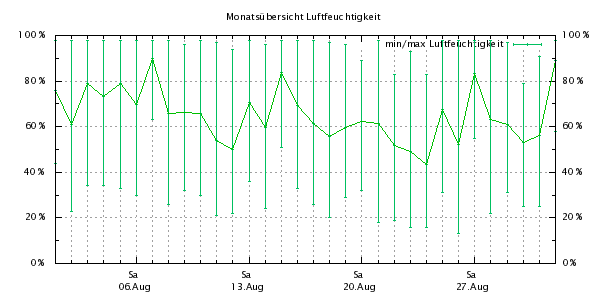 http://bensca.bplaced.net/meteohub/2011/August/Feuchte.png