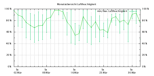 http://bensca.bplaced.net/meteohub/2013/Maerz/Feuchte.png